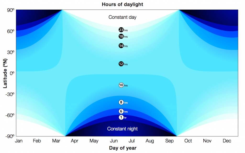 Daylight hours vs. latitude vs. time of year