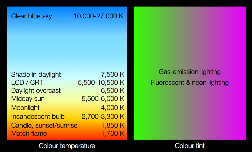 Colour temperature vs. tint