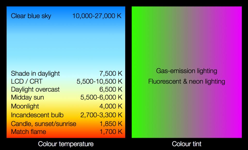 Colour temperature vs. tint