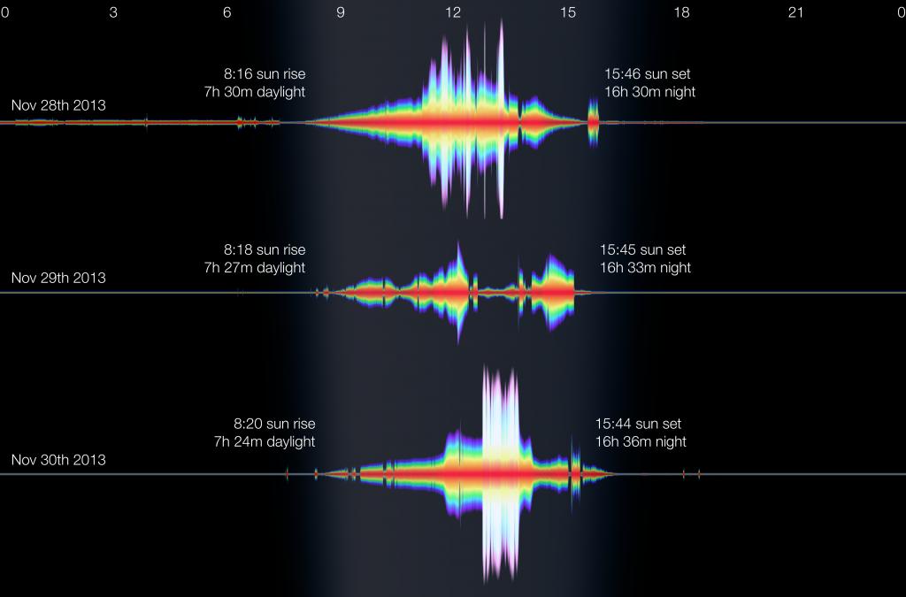 Example Lightlog data for Nov 28-30