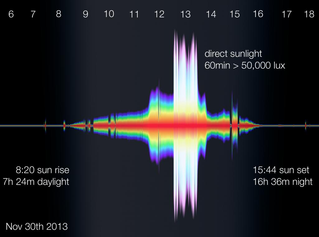 Example Lightlog data for Nov 30
