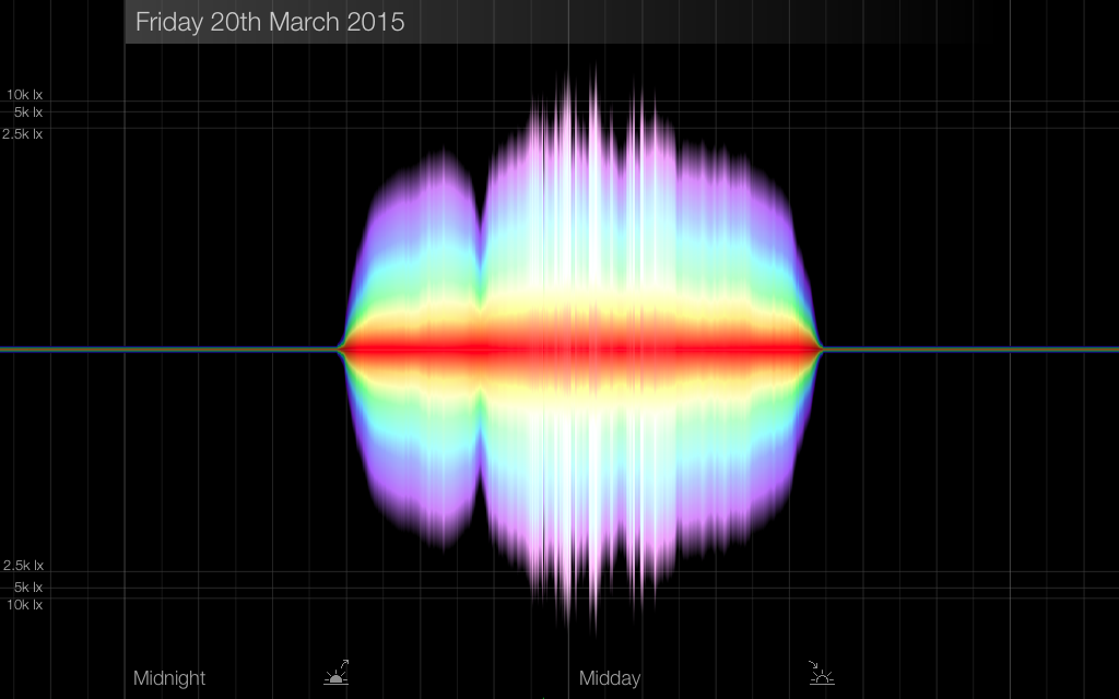 Spectrum visualisation on day of Solar Eclipse